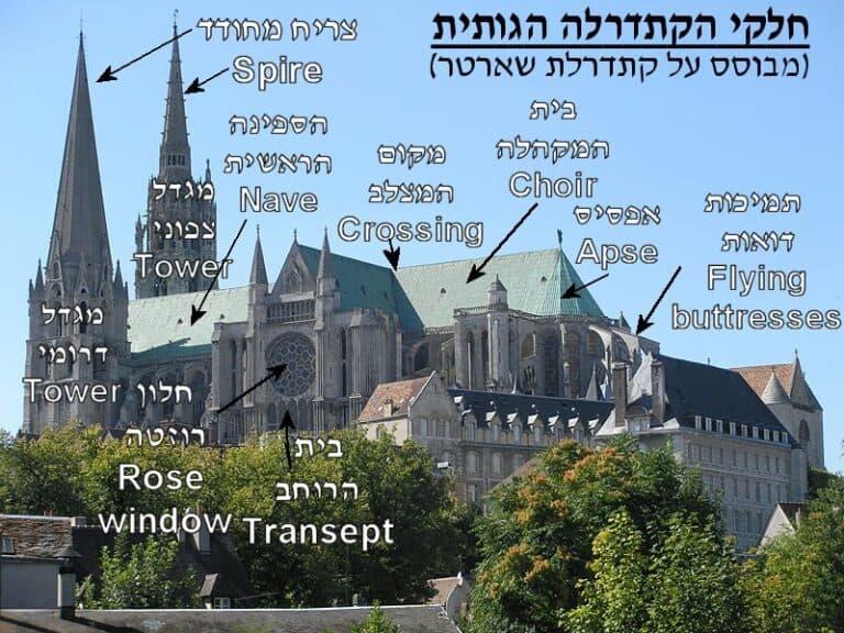 הקתדרלות, הקתדרלות המפוארות בצרפת: כיצד התאפשרה בנייתם?